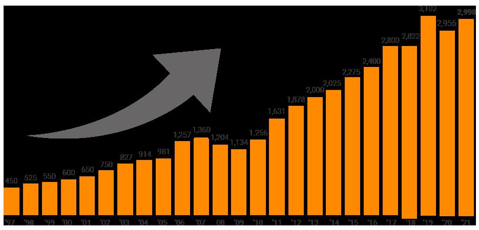 hkg_employee_chart